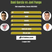 Dani Garcia vs Javi Fuego h2h player stats