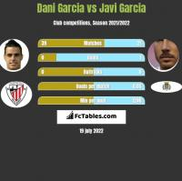 Dani Garcia vs Javi Garcia h2h player stats