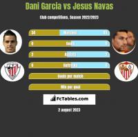 Dani Garcia vs Jesus Navas h2h player stats