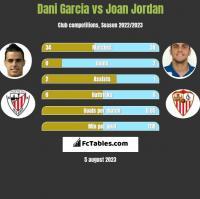 Dani Garcia vs Joan Jordan h2h player stats