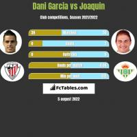 Dani Garcia vs Joaquin h2h player stats