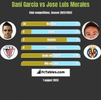 Dani Garcia vs Jose Luis Morales h2h player stats