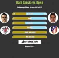 Dani Garcia vs Koke h2h player stats