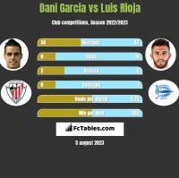 Dani Garcia vs Luis Rioja h2h player stats