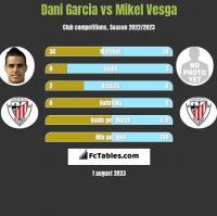 Dani Garcia vs Mikel Vesga h2h player stats