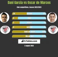 Dani Garcia vs Oscar de Marcos h2h player stats