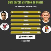 Dani Garcia vs Pablo De Blasis h2h player stats