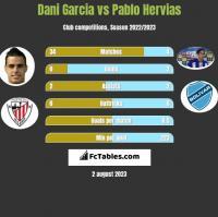 Dani Garcia vs Pablo Hervias h2h player stats