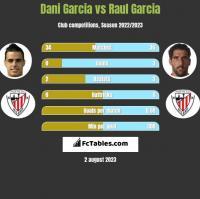 Dani Garcia vs Raul Garcia h2h player stats