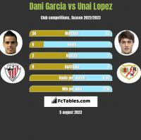 Dani Garcia vs Unai Lopez h2h player stats