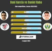Dani Garcia vs Daniel Raba h2h player stats
