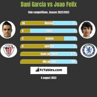 Dani Garcia vs Joao Felix h2h player stats