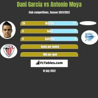 Dani Garcia vs Antonio Moya h2h player stats