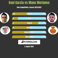 Dani Garcia vs Manu Morlanes h2h player stats