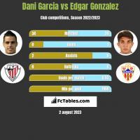 Dani Garcia vs Edgar Gonzalez h2h player stats