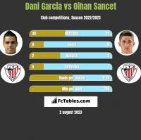 Dani Garcia vs Oihan Sancet h2h player stats
