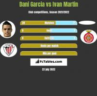 Dani Garcia vs Ivan Martin h2h player stats