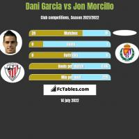 Dani Garcia vs Jon Morcillo h2h player stats