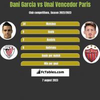 Dani Garcia vs Unai Vencedor Paris h2h player stats
