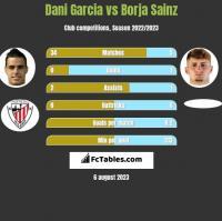 Dani Garcia vs Borja Sainz h2h player stats