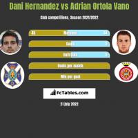 Dani Hernandez vs Adrian Ortola Vano h2h player stats