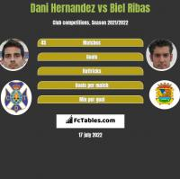 Dani Hernandez vs Biel Ribas h2h player stats