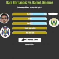 Dani Hernandez vs Daniel Jimenez h2h player stats