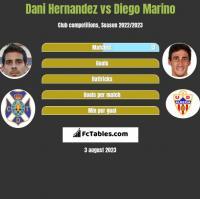 Dani Hernandez vs Diego Marino h2h player stats