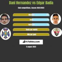 Dani Hernandez vs Edgar Badia h2h player stats