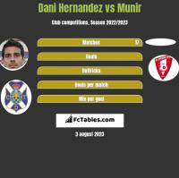 Dani Hernandez vs Munir h2h player stats