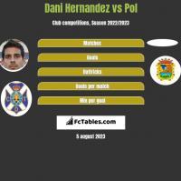 Dani Hernandez vs Pol h2h player stats