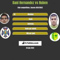 Dani Hernandez vs Ruben h2h player stats