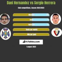 Dani Hernandez vs Sergio Herrera h2h player stats