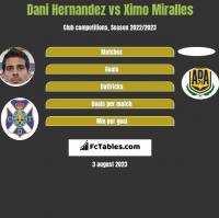 Dani Hernandez vs Ximo Miralles h2h player stats