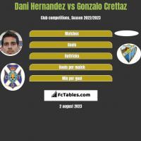 Dani Hernandez vs Gonzalo Crettaz h2h player stats