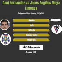 Dani Hernandez vs Jesus Regillos Moya Limones h2h player stats