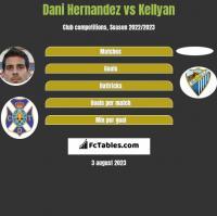 Dani Hernandez vs Kellyan h2h player stats