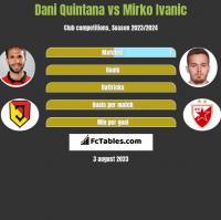 Dani Quintana vs Mirko Ivanic h2h player stats