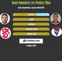 Dani Ramirez vs Pedro Tiba h2h player stats