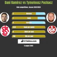 Dani Ramirez vs Tymoteusz Puchacz h2h player stats