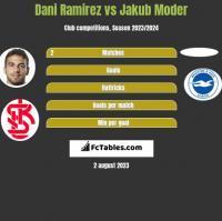 Dani Ramirez vs Jakub Moder h2h player stats