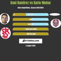 Dani Ramirez vs Karlo Muhar h2h player stats