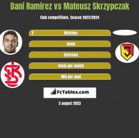 Dani Ramirez vs Mateusz Skrzypczak h2h player stats