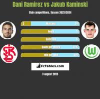 Dani Ramirez vs Jakub Kaminski h2h player stats