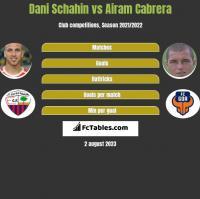 Dani Schahin vs Airam Cabrera h2h player stats