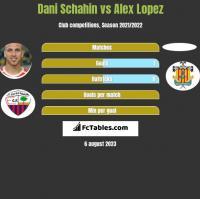 Dani Schahin vs Alex Lopez h2h player stats