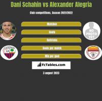Dani Schahin vs Alexander Alegria h2h player stats