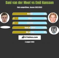 Dani van der Moot vs Emil Hansson h2h player stats