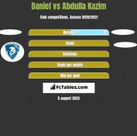 Daniel vs Abdulla Kazim h2h player stats