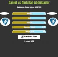 Daniel vs Abdullah Abdulqader h2h player stats